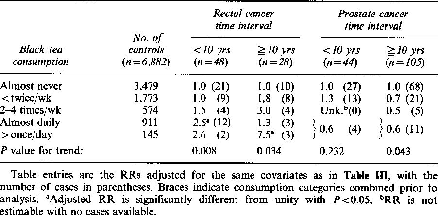 Table V Adjusted relative risks of rectal and prostate cancer by time interval from examination to diagnosis and by frequency of black tea consumption.