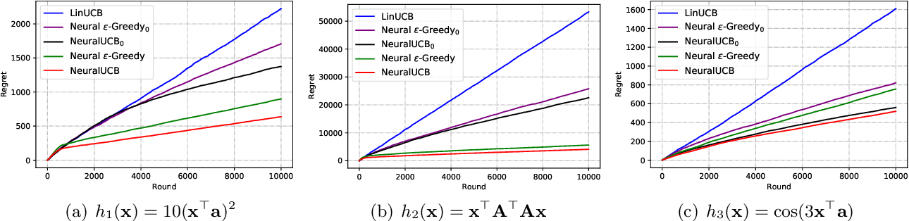 Figure 1 for Neural Contextual Bandits with Upper Confidence Bound-Based Exploration