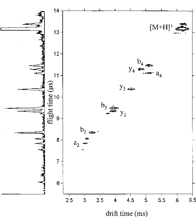 Mobilities of positive ions in some gas mixtures used in proportional and drift chambers