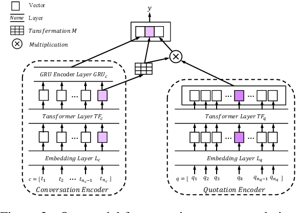 Figure 3 for Quotation Recommendation and Interpretation Based on Transformation from Queries to Quotations