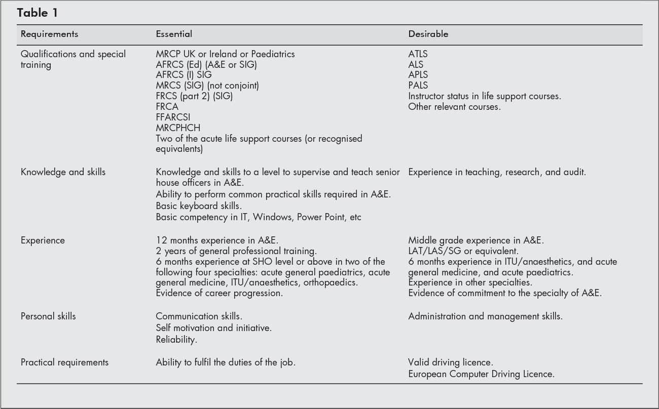 Table 1 from How to get on a SpR rotation in emergency medicine (and