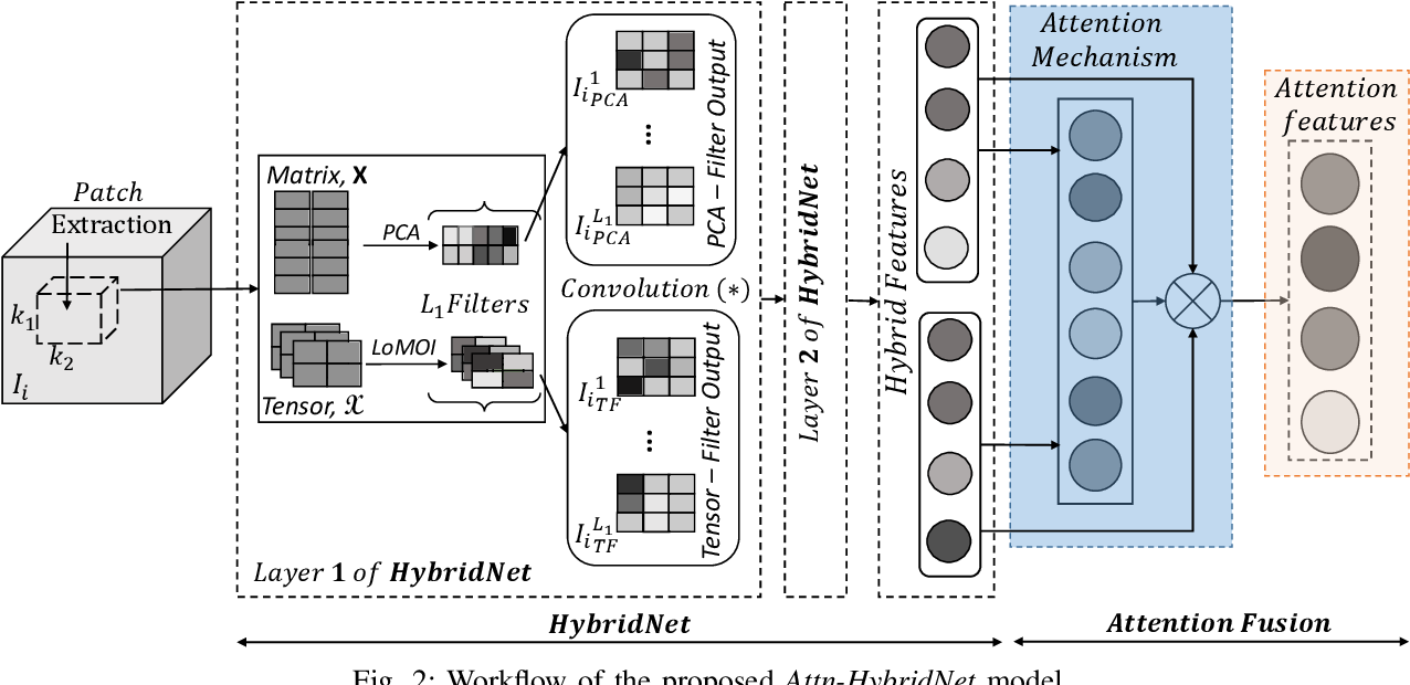 Figure 2 for Attn-HybridNet: Improving Discriminability of Hybrid Features with Attention Fusion