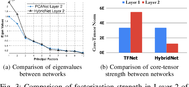 Figure 3 for Attn-HybridNet: Improving Discriminability of Hybrid Features with Attention Fusion