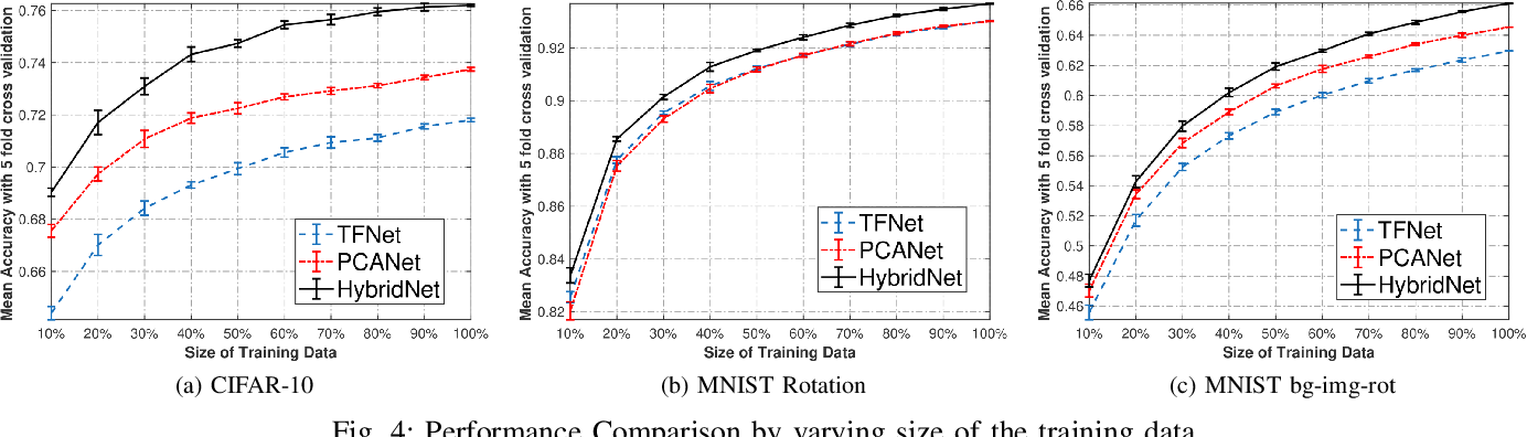 Figure 4 for Attn-HybridNet: Improving Discriminability of Hybrid Features with Attention Fusion