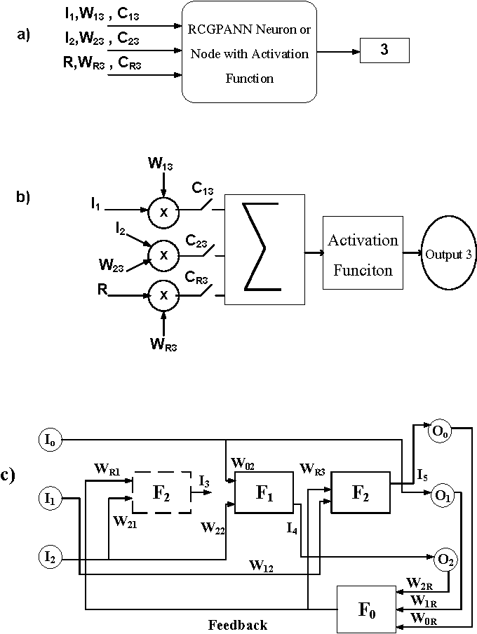 Electrical Load Forecasting Using Fast Learning Recurrent Neural