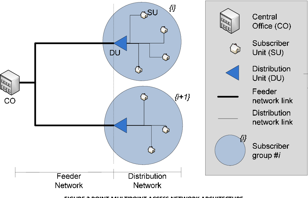PDF] Efficient topology design methods for next generation