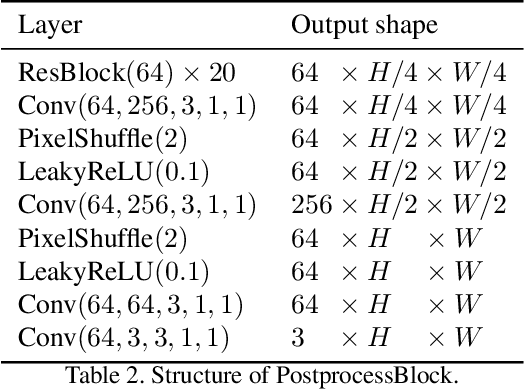 Figure 3 for Explore Image Deblurring via Blur Kernel Space