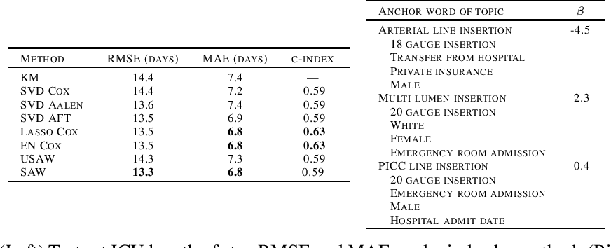 Figure 1 for Survival-Supervised Topic Modeling with Anchor Words: Characterizing Pancreatitis Outcomes