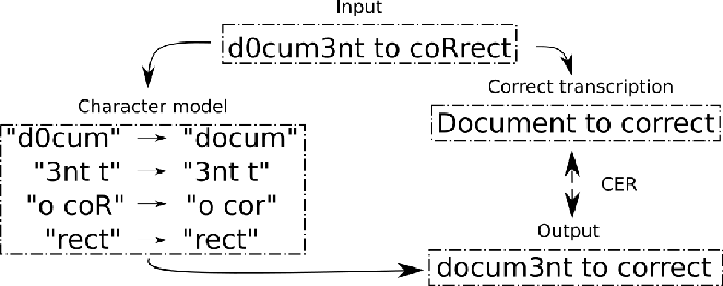 Figure 3 for Post-OCR Document Correction with large Ensembles of Character Sequence Models