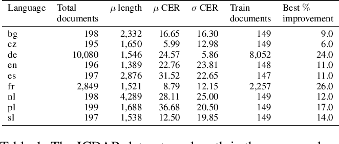 Figure 2 for Post-OCR Document Correction with large Ensembles of Character Sequence Models