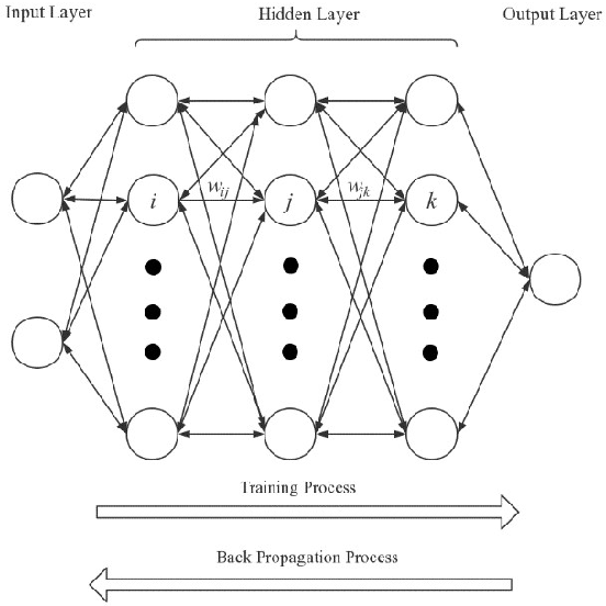 Figure 1 for DL-PDE: Deep-learning based data-driven discovery of partial differential equations from discrete and noisy data