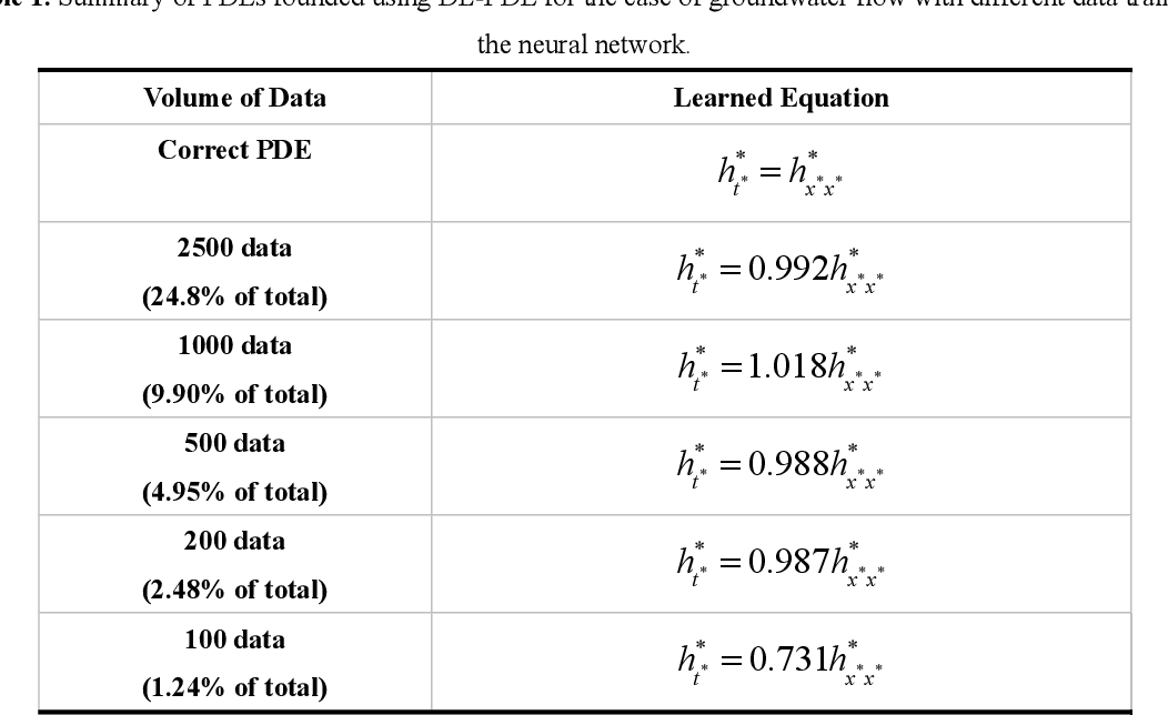 Figure 2 for DL-PDE: Deep-learning based data-driven discovery of partial differential equations from discrete and noisy data