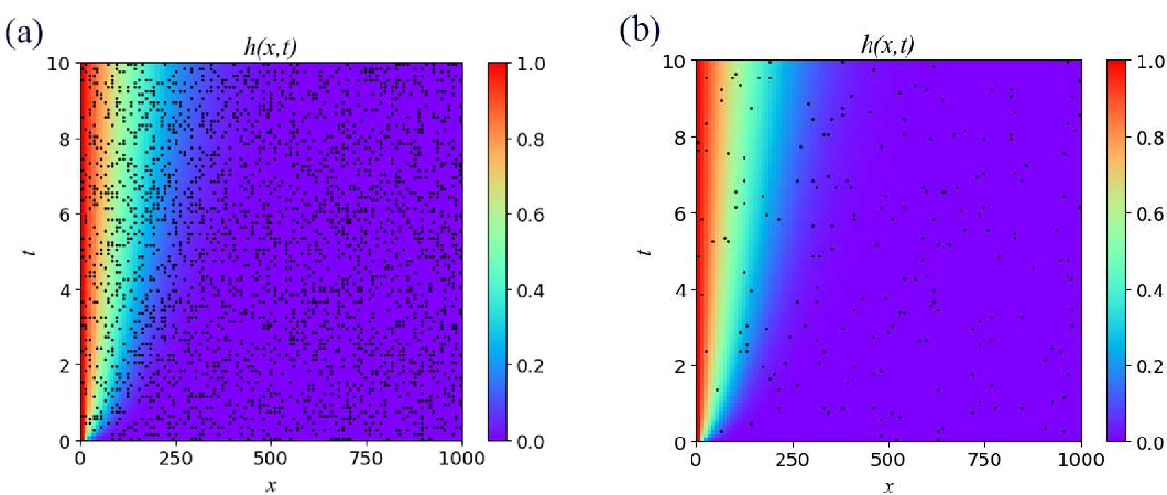 Figure 3 for DL-PDE: Deep-learning based data-driven discovery of partial differential equations from discrete and noisy data
