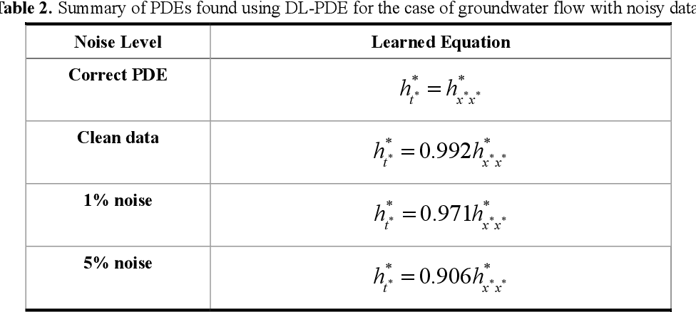 Figure 4 for DL-PDE: Deep-learning based data-driven discovery of partial differential equations from discrete and noisy data