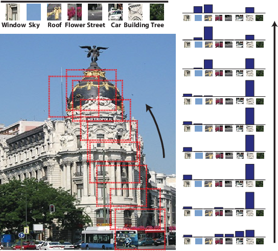 Figure 1 for Capturing spatial interdependence in image features: the counting grid, an epitomic representation for bags of features