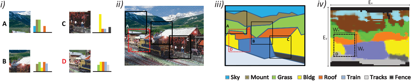 Figure 3 for Capturing spatial interdependence in image features: the counting grid, an epitomic representation for bags of features