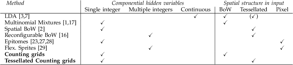 Figure 2 for Capturing spatial interdependence in image features: the counting grid, an epitomic representation for bags of features