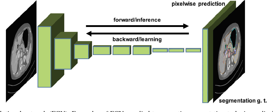 Figure 3 for Deep learning and its application to medical image segmentation