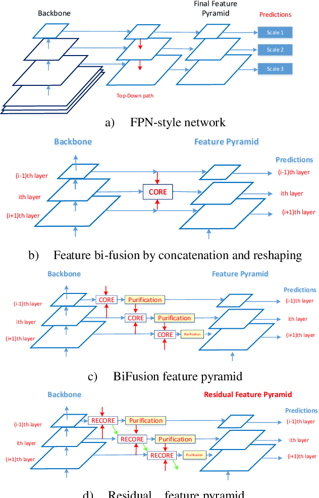 Figure 1 for Parallel Residual Bi-Fusion Feature Pyramid Network for Accurate Single-Shot Object Detection