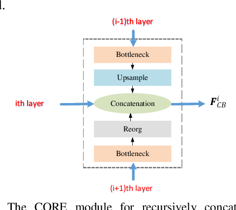 Figure 3 for Parallel Residual Bi-Fusion Feature Pyramid Network for Accurate Single-Shot Object Detection