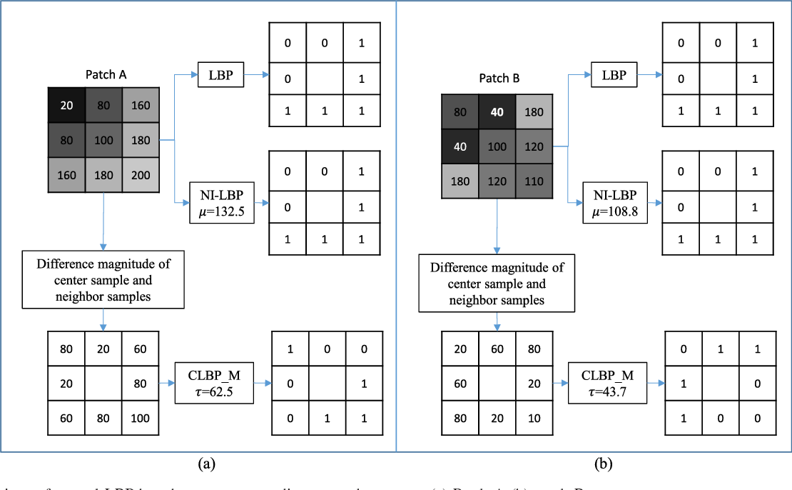 Sharpness Enhancement and Super-Resolution of Around-View Monitor