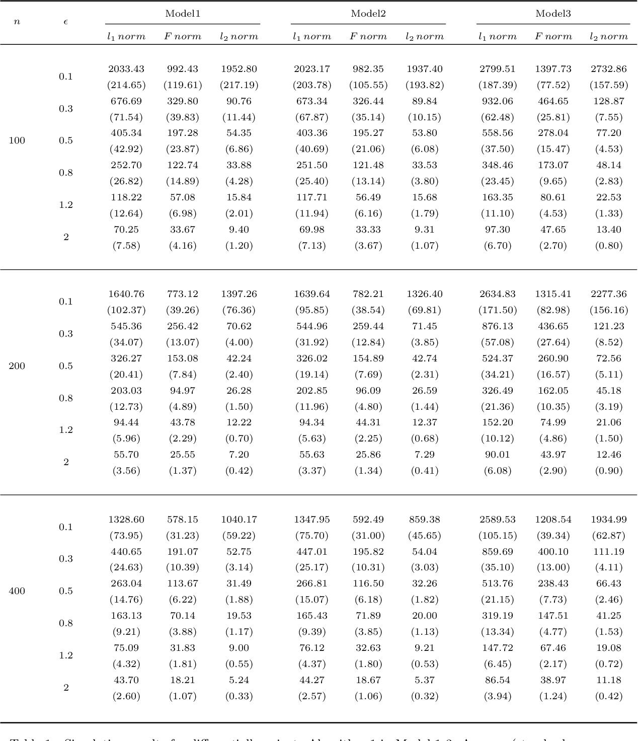 Figure 1 for Differentially Private Precision Matrix Estimation