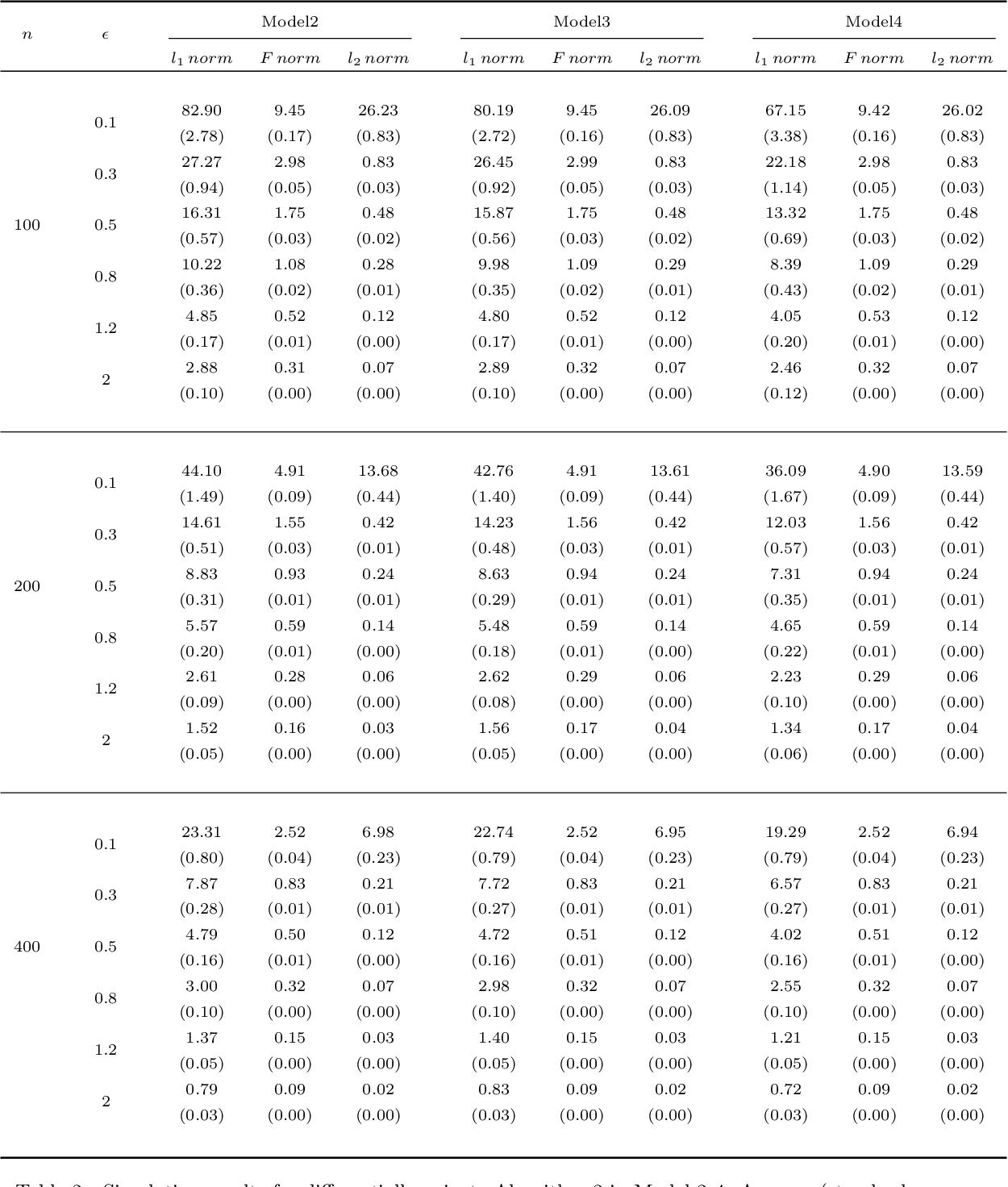 Figure 3 for Differentially Private Precision Matrix Estimation