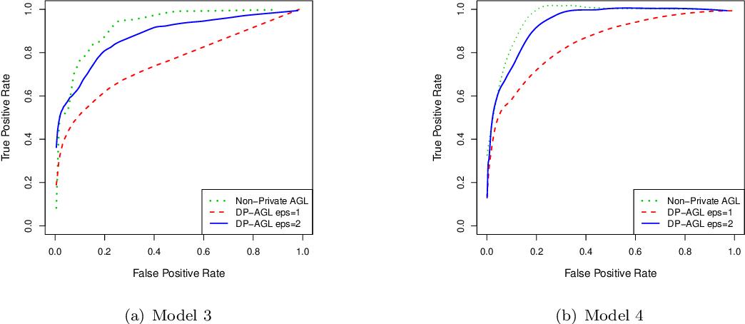 Figure 2 for Differentially Private Precision Matrix Estimation