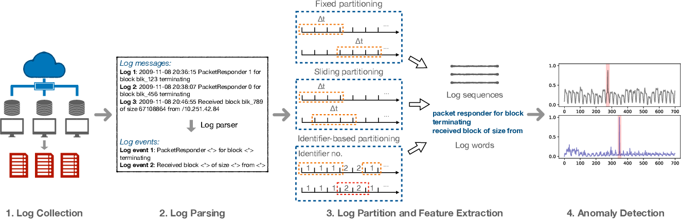 Figure 1 for Experience Report: Deep Learning-based System Log Analysis for Anomaly Detection
