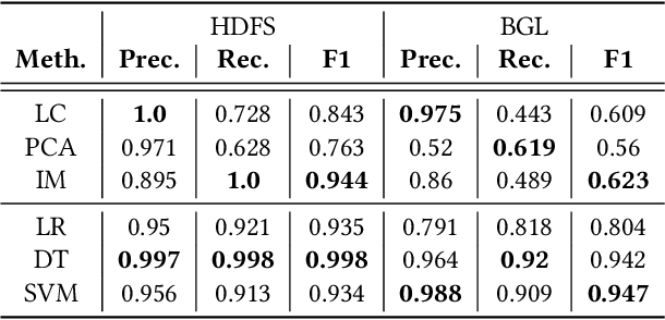 Figure 4 for Experience Report: Deep Learning-based System Log Analysis for Anomaly Detection