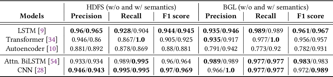 Figure 3 for Experience Report: Deep Learning-based System Log Analysis for Anomaly Detection