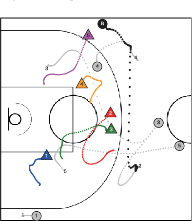 Figure 1 for Data-driven Analysis for Understanding Team Sports Behaviors