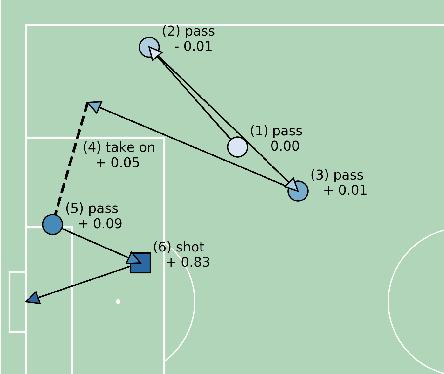 Figure 2 for Data-driven Analysis for Understanding Team Sports Behaviors