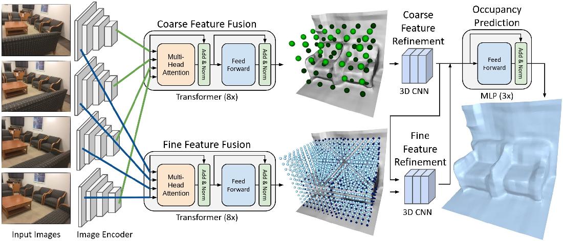 Figure 3 for TransformerFusion: Monocular RGB Scene Reconstruction using Transformers