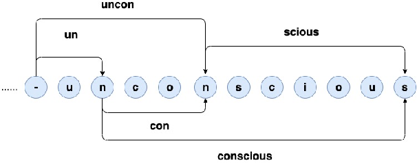 Figure 1 for Dynamic Programming Encoding for Subword Segmentation in Neural Machine Translation