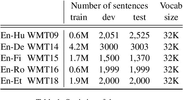 Figure 2 for Dynamic Programming Encoding for Subword Segmentation in Neural Machine Translation
