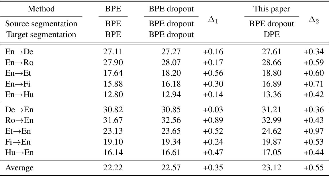 Figure 4 for Dynamic Programming Encoding for Subword Segmentation in Neural Machine Translation