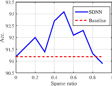 Figure 1 for Training Skinny Deep Neural Networks with Iterative Hard Thresholding Methods
