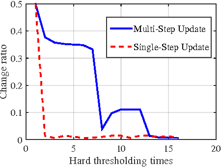 Figure 3 for Training Skinny Deep Neural Networks with Iterative Hard Thresholding Methods