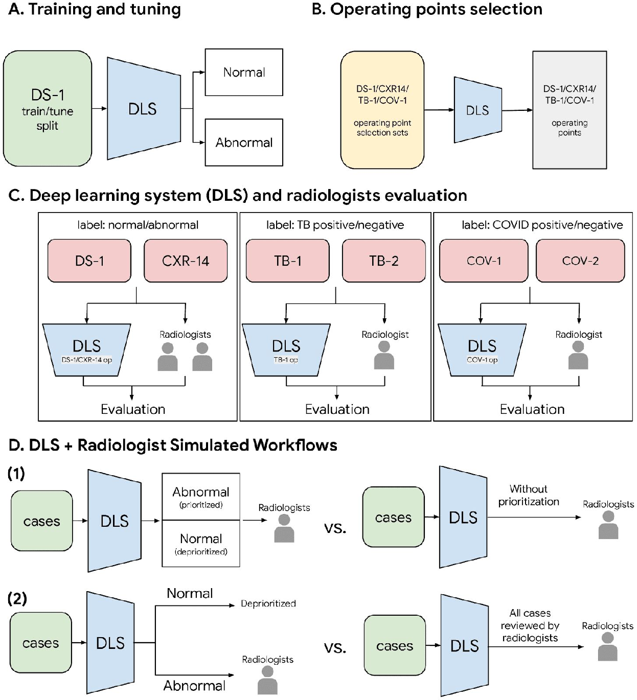 Figure 1 for Deep Learning for Distinguishing Normal versus Abnormal Chest Radiographs and Generalization to Unseen Diseases