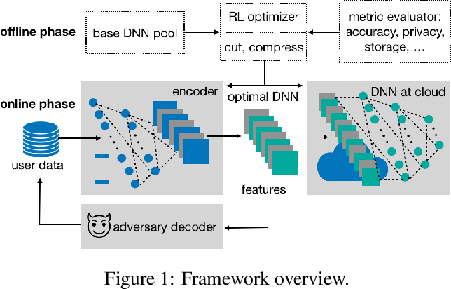 Figure 1 for Preventing Information Leakage with Neural Architecture Search