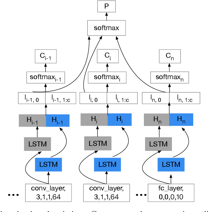 Figure 3 for Preventing Information Leakage with Neural Architecture Search
