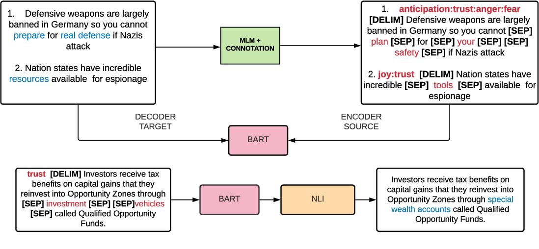 Figure 2 for ENTRUST: Argument Reframing with Language Models and Entailment