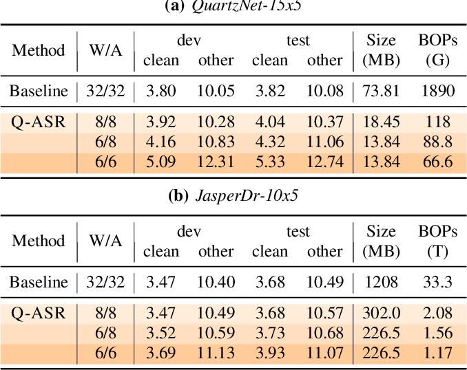 Figure 4 for Q-ASR: Integer-only Zero-shot Quantization for Efficient Speech Recognition