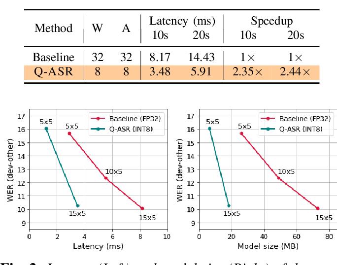 Figure 2 for Q-ASR: Integer-only Zero-shot Quantization for Efficient Speech Recognition