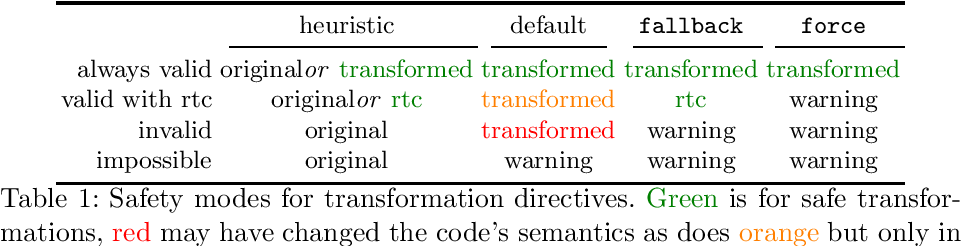Figure 1 for Design and Use of Loop-Transformation Pragmas