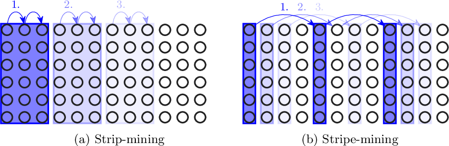 Figure 2 for Design and Use of Loop-Transformation Pragmas