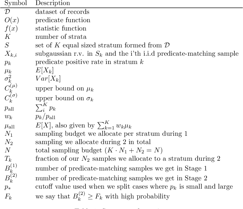 Figure 1 for Proof: Accelerating Approximate Aggregation Queries with Expensive Predicates