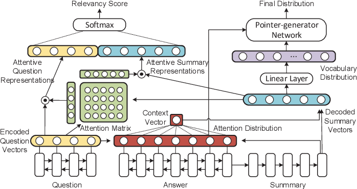 Figure 1 for Joint Learning of Answer Selection and Answer Summary Generation in Community Question Answering