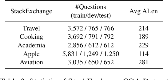 Figure 3 for Joint Learning of Answer Selection and Answer Summary Generation in Community Question Answering